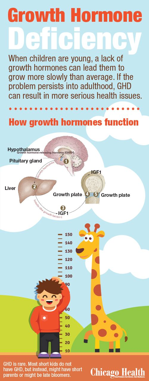 Growth Hormone Deficiency infographic