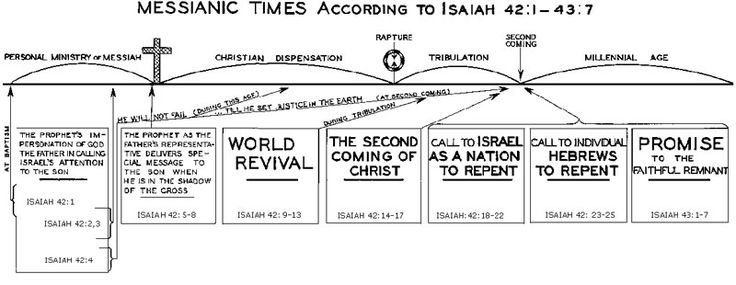 uzziah and isaiah relationship to