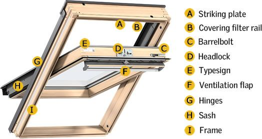Need VELUX window parts or spares? We'll help you identify what you need.