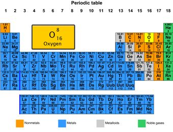 49 best science activities smart board images on pinterest mendeleev periodic table for the smart board a periodic table containing each elements atomic number symbol name and atomic weight urtaz Choice Image