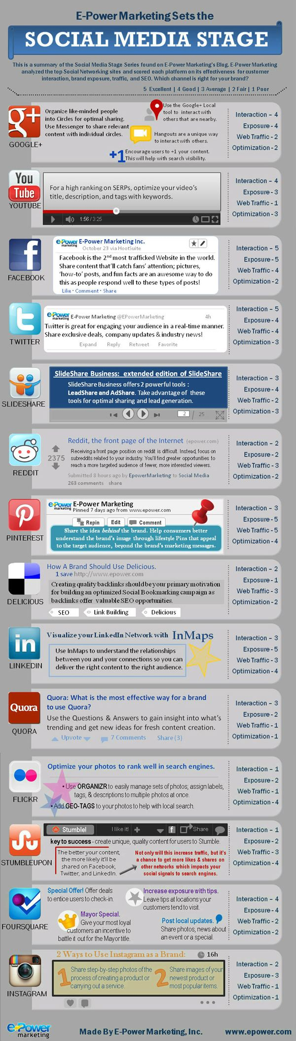 Effectiveness Comparison Of Top #SocialMedia Networks #Infographic