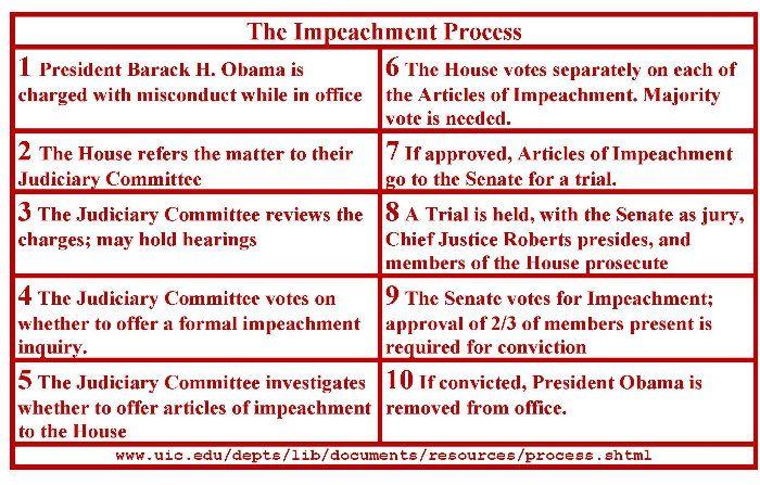 impeachment process - Google Search