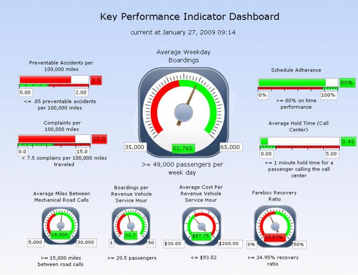 Performance Indicator What Is A Kpi Dashboard The