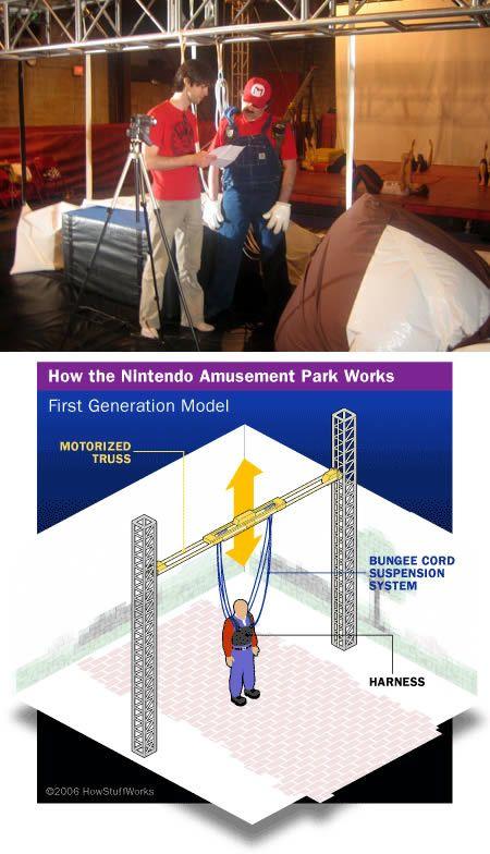 The Nintendo Amusement Park (NYC): a non virtual place to play Mario Bros