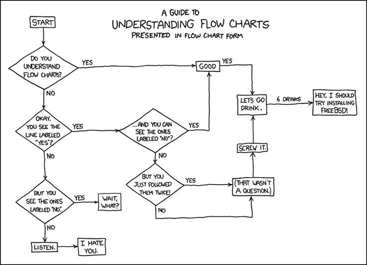 Best 25+ Computer flow chart ideas on Pinterest Computer help - blank flow chart