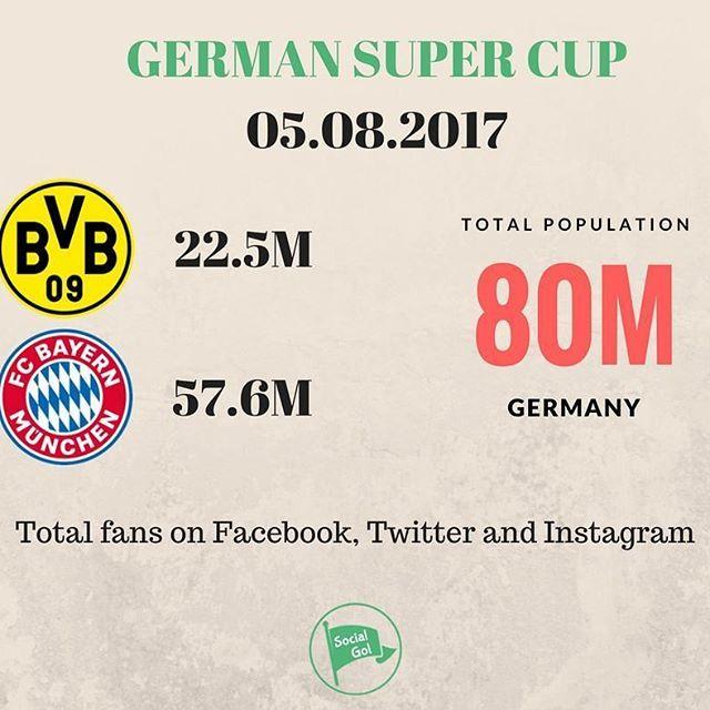 Die besten 25+ Bvb vs bayern Ideen auf Pinterest Munich football