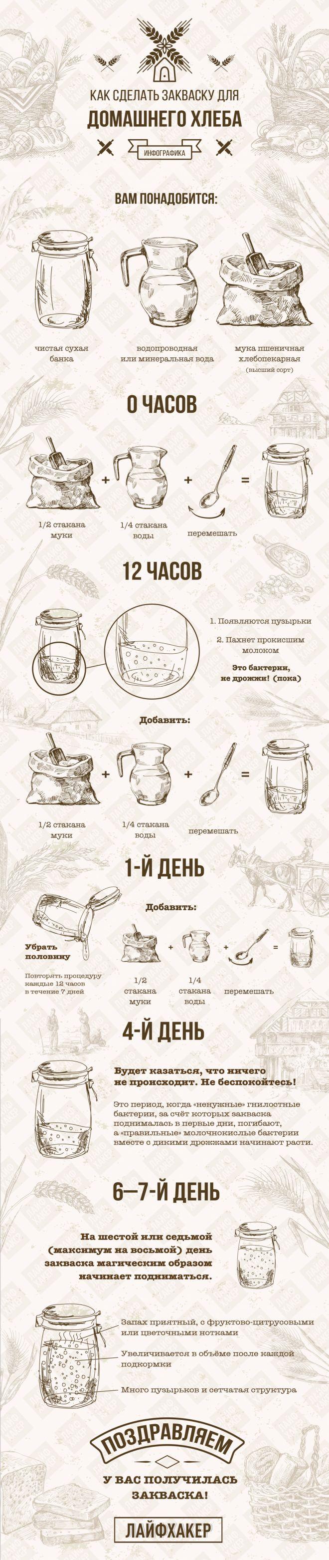 ИНФОГРАФИКА: Как приготовить закваску для хлеба - Лайфхакер