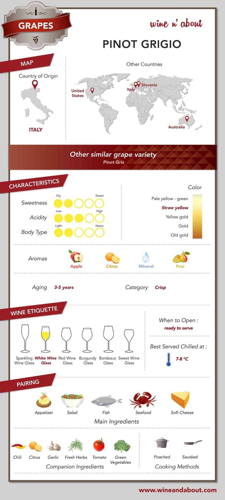 Вино сорта - PINOT GRIGIO