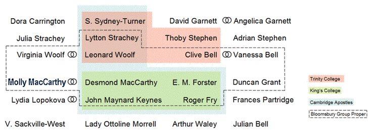 Эта диаграмма дает подробный обзор Bloomsbury группы, таких как Вирджиния Вульф, Клайв Белл, Дункан Грант и Литтон Стрейчи и менее известных членов таких, как Дэвид Гарнетт, Фрэнсис Партридж и Вита Sackvill-West.