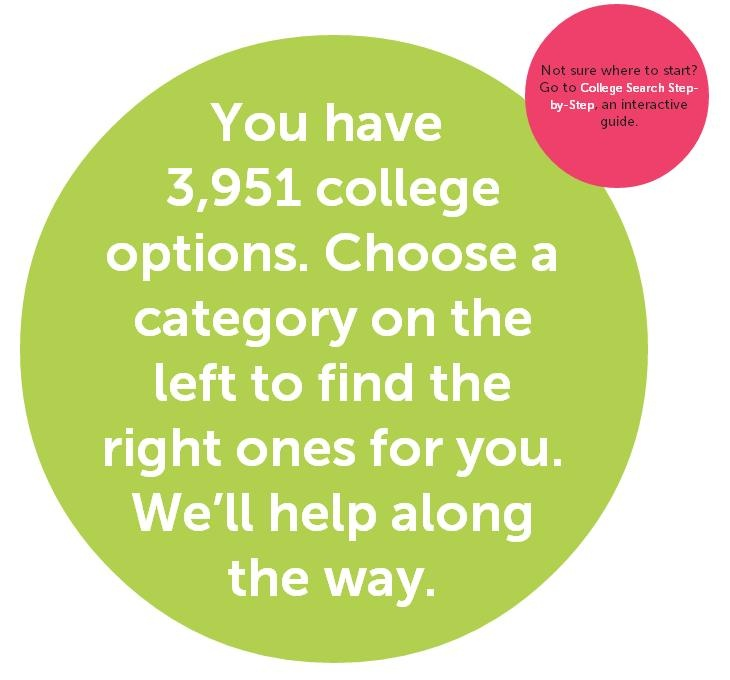 Did you know there are 3.951 colleges in the US to chose from! Yikes-how am I going to find the right one for me!!!