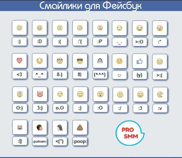Как добавлять смайлики к сообщениям и публикациям на Фейсбук? Здесь вы найдете полную таблицу символов, а также значения самых распространенных смайликов.