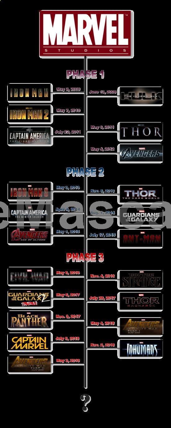 marvel filme timeline