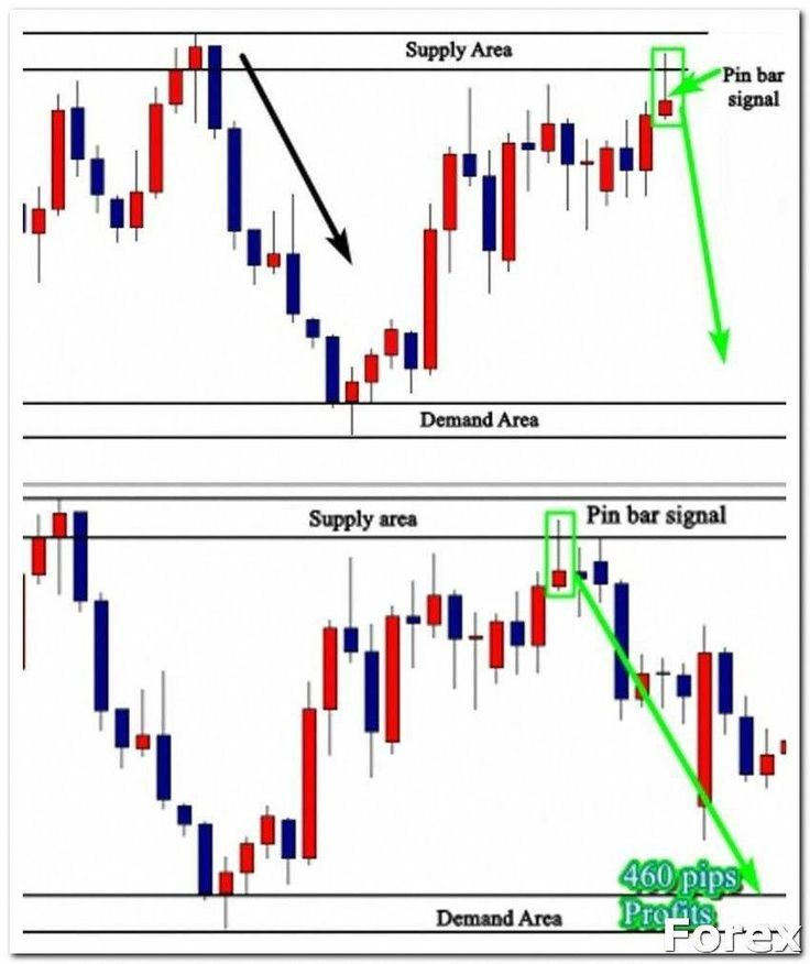 Forextrading Forex Trading What Are The Major Forex Currencies