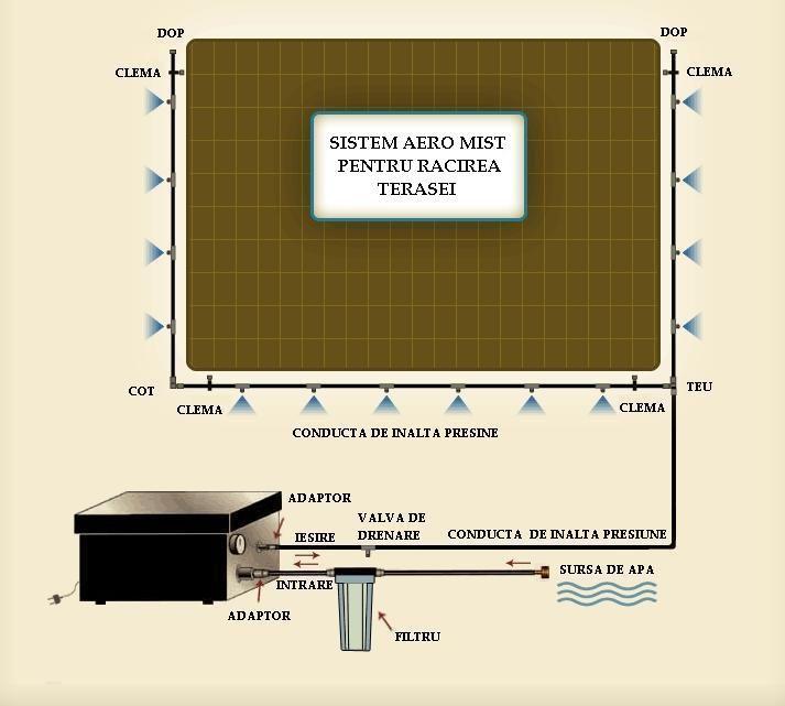 Sistem tipic de racire