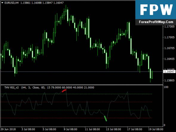 Free Download Thv Rsi Forex Mt4 Indicator Forex Trading Software