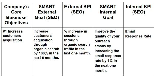 How To Find Key Performance Indicators Kpis With Examples Key