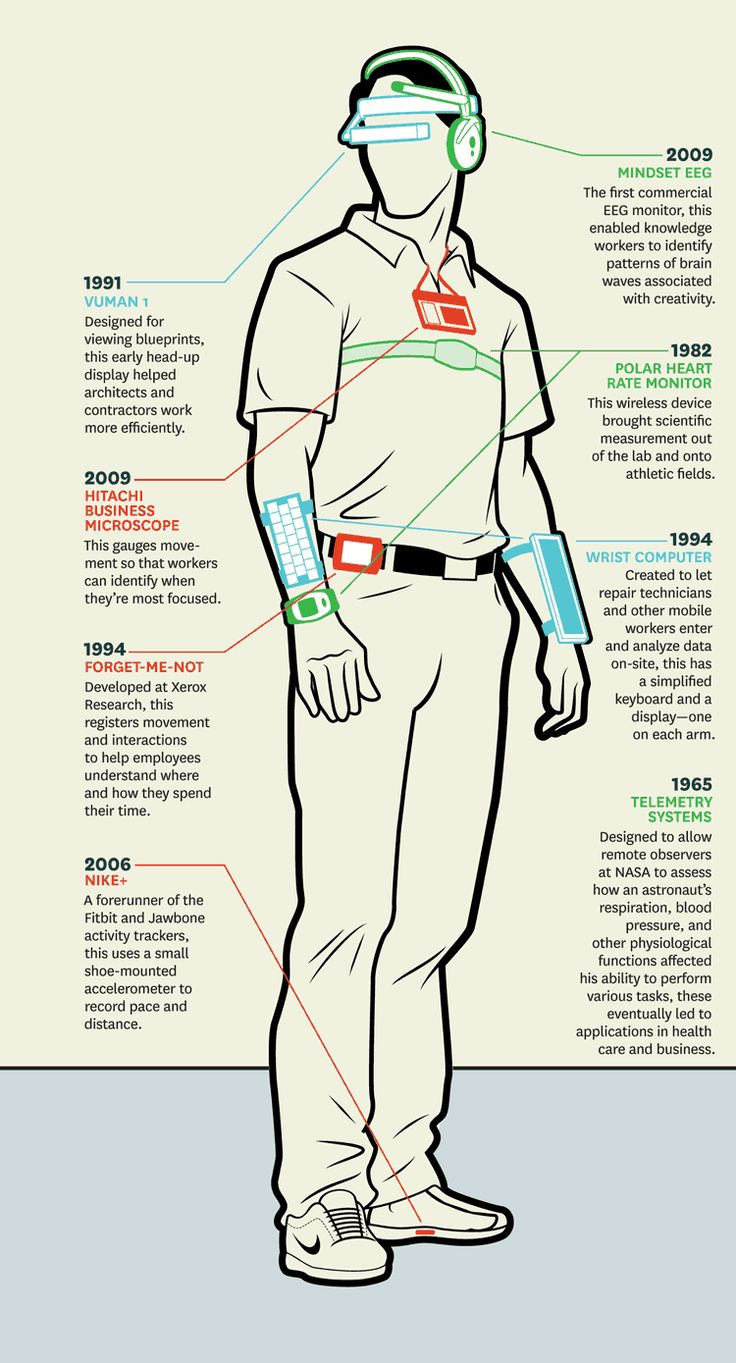 Wearables in the Workplace | Wearable Devices: A History | The concept sounds futuristic, but it's based on technology that has evolved over nearly 50 years. [Wearable Electronics: http://futuristicnews.com/tag/wearable/]