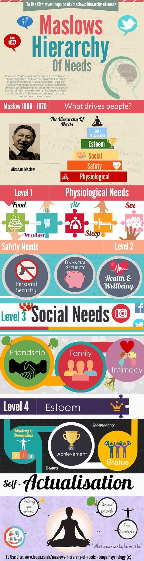 Understanding Maslow's hierarchy of needs. An essential part of self care & wellbeing