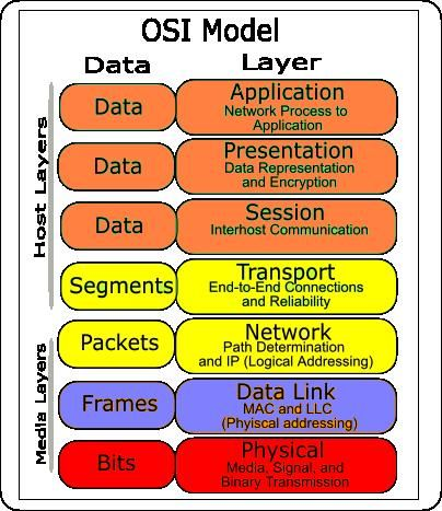 The seven layers of OSI model!