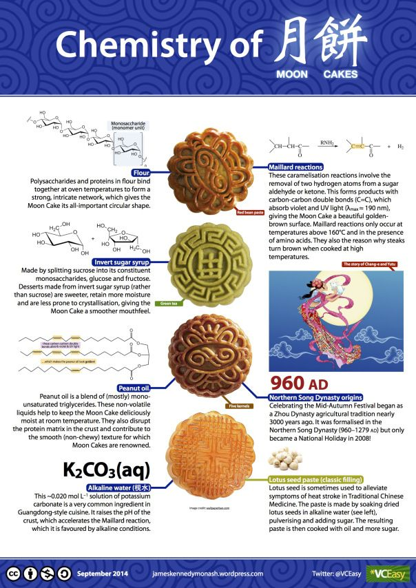 Happy Mid-Autumn Festival! New infographic: Chemistry of MOON CAKES