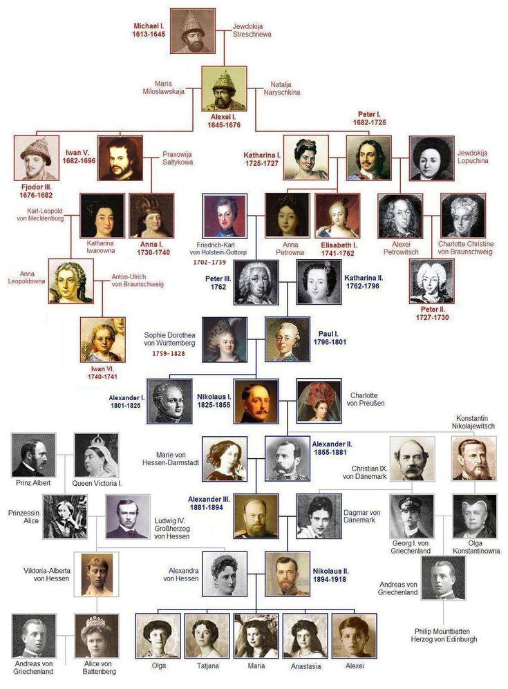 Die besten 20+ Victoria Family Tree Ideen auf Pinterest ...
