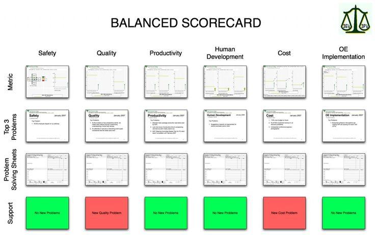 Balanced scorecard metrics balanced scorecard oe blog for Operational scorecard template