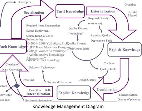 19 best KNOW Knowledge management images on Pinterest - knowledge manager resume