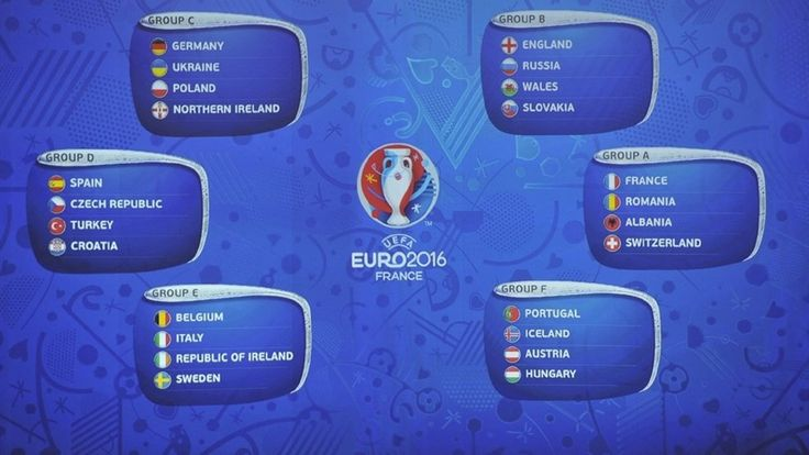 Euro Cup 2016 Groups