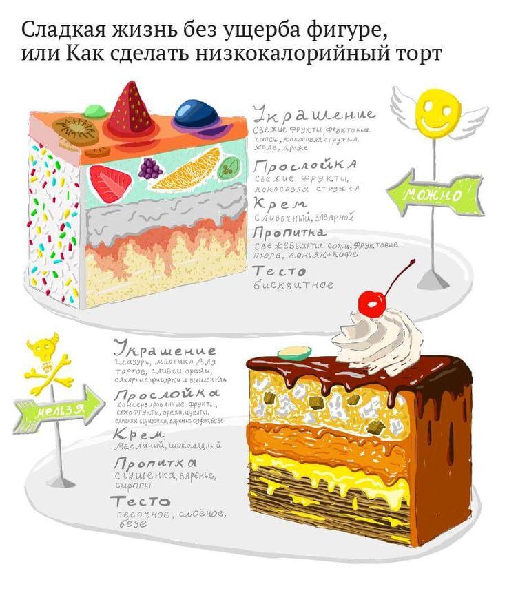 Калории в сладком