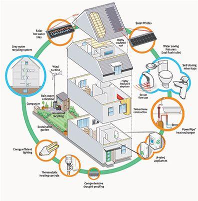 63 best Energy Efficiency images on Pinterest | Energy efficiency ...