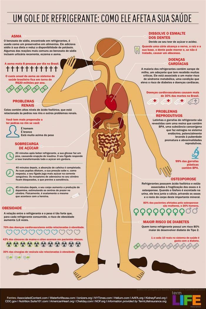 O que o refrigerante faz com o corpo