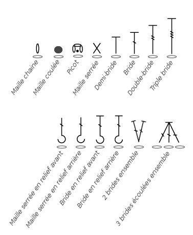 Pour comprendre les tutos et les diagrammes de crochet, je vous mets quelques symboles et leurs significations. Retenez les symboles, ils sont la base.