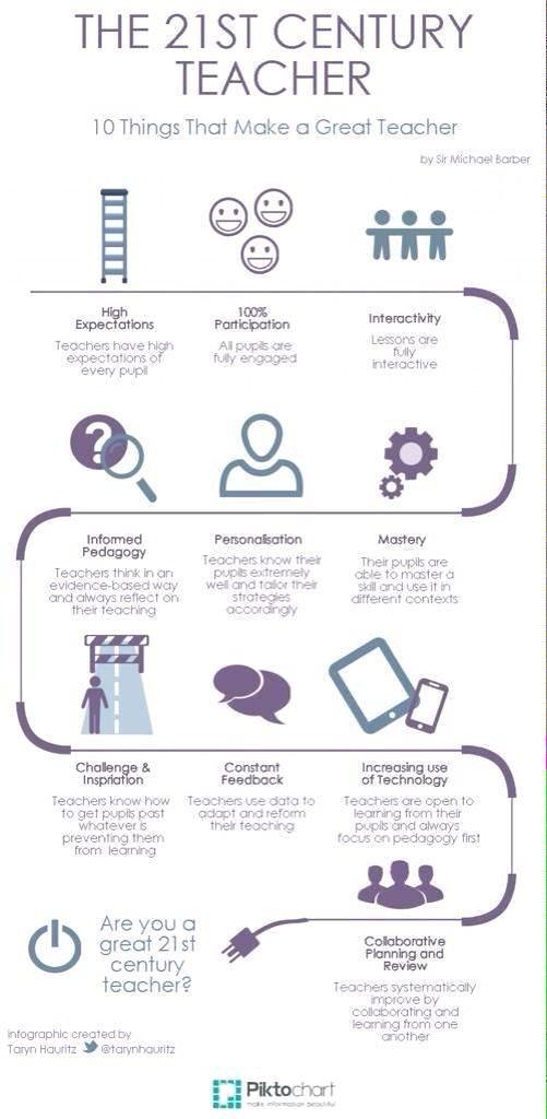 ... about creativity school on Pinterest | Onderwijs, Creativity and Om
