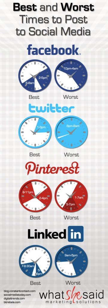 Rachel Roberts, one of our Inbound Consultants, worked up a handy infographic that breaks down the best times to post to social media.  These are simply guidelines showing highest and lowest traffic on four popular social media platforms. [infographic] #socialmedia #marketing #tips