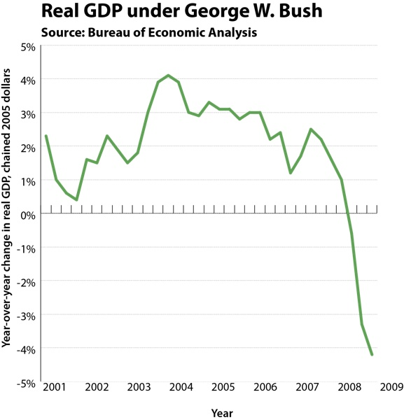 24 Graphs on the Bush presidency. Suddenly the meager good feeling I had about library are gone.