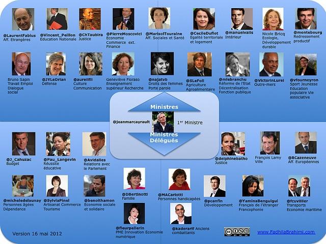 http://www.blogpersonalbranding.com/2012/05/image-liste-des-comptes-twitter-des-ministres-et-des-ministres-delegues/