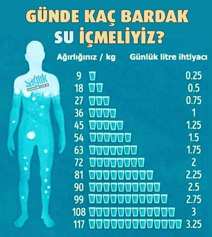 """5 Beğenme, 1 Yorum - Instagram'da Sağlık Haberleri (@saglikhaberleri.com.tr): """"Kilonuza göre günlük içmeniz gereken su miktarı  Su, sağlıklı yaşam için gereklidir. Ancak bu…"""""""