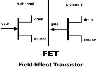Os Transistores de Efeito Campo (FET,Field Effect Transistor), são dispositivos semicondutores controlados pelo campo elétrico, essa é a principal diferença entre eles e os transistores conhecidos como transistores de junção bipolar (BJT), já que esses são controlados por corrente. Os FETs pode ser utilizandos para a amplificação de sinais elétricos, quando trabalham em sua região linear. Ou, como chaves semicondutoras, quando operam na regiões de corte e saturação, também conhecida com…