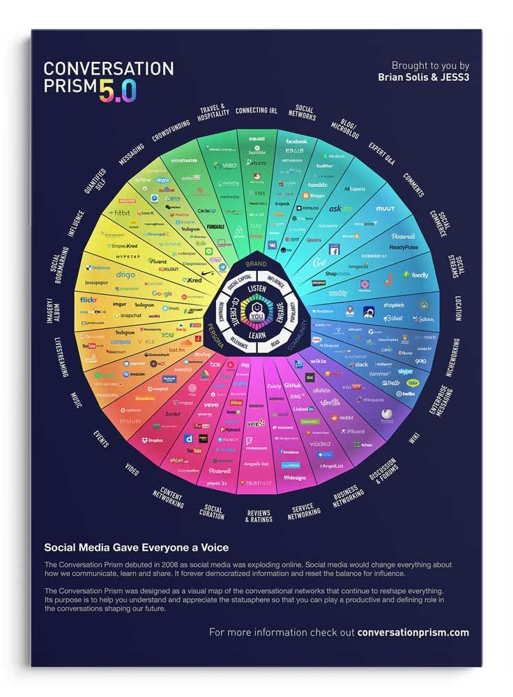 What Are The 28 Faces Of The Social Media Landscape Conversation Prism 5.0? #infographic
