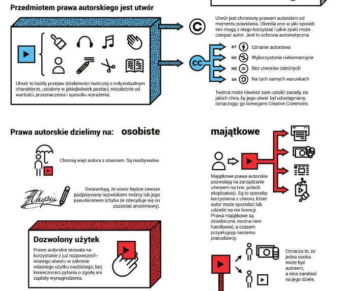 prawa_autorskie_infografika