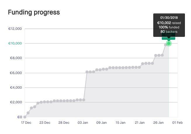 RT @movimentolabel: Evviva @boat_betty ce l'ha fatta abbiamo raggiunto i 10.000 appena in tempo! grazie a tutti quanti per il supporto e la fiducia che avete riposto in questo splendido progetto non vi deluderemo! manca poco alla chiusura del crowdfunding ancora 47 ore per poter contribuire!  https://t.co/HTinX0eAOf