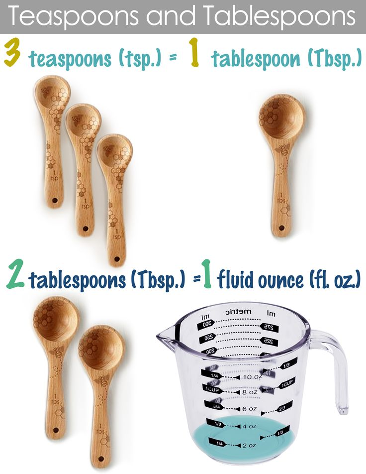 Classical Conversations: Math Week 12-Teaspoons and Tablespoons