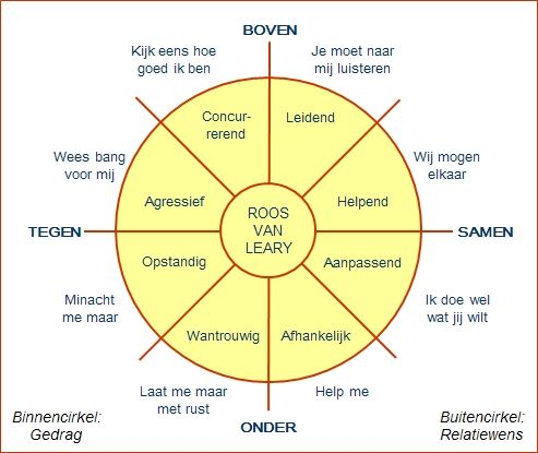 How to: communiceren met behulp van de Roos van Leary