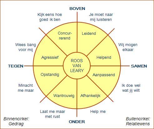 How to: communiceren met behulp van de Roos van Leary