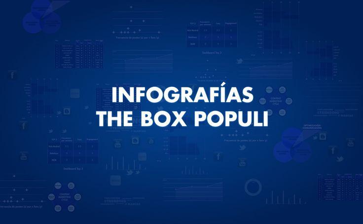 Portada del tablero Infografías de The Box Populi