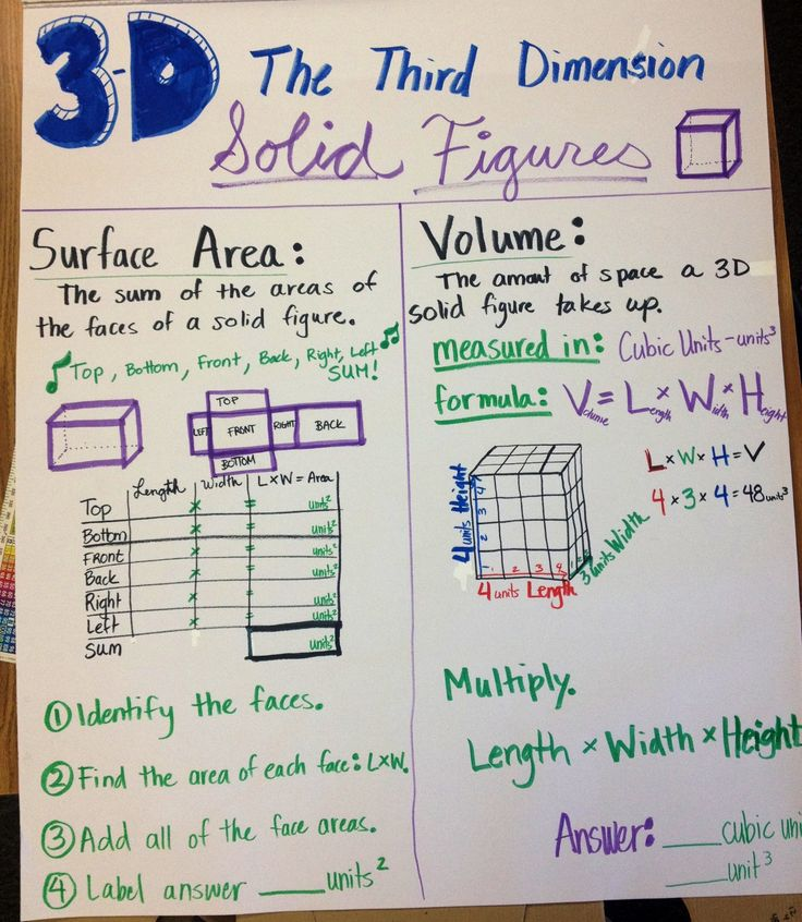 Surface Area and Volume. 3D solid figures