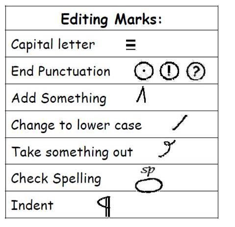 Common proofreading marks