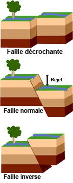 En géologie, une faille est une déformation consistant en un plan ou une zone de rupture le long duquel deux blocs rocheux se déplacent l'un par rapport à l'autre. Ce plan divise un volume rocheux en deux compartiments qui ont glissé l'un par rapport à l'autre. Ce déplacement et la déformation cisaillante sont dus aux forces exercées par les contraintes tectoniques, qui résultent de la tectonique des plaques ou à la force gravitaire (instabilité gravitaire).