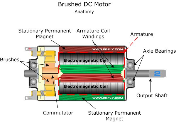 BrushedDCMotor‬ is an internally commutated electric motor