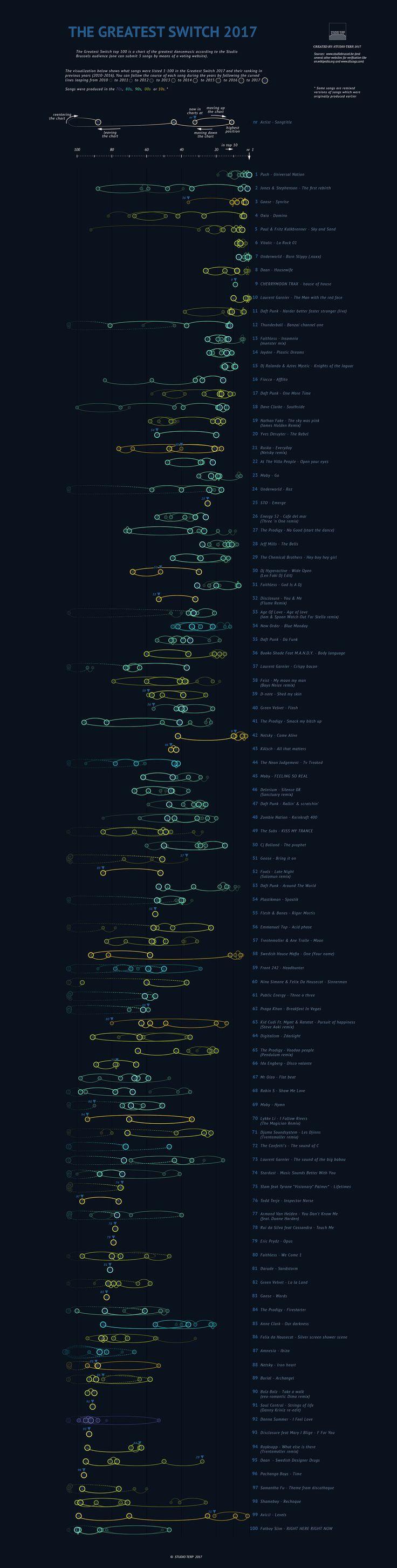 the Greatest Switch, a datavisualization by STUDIO TERP – STUDIO TERP